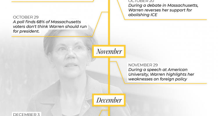 Two Months Of Bad News For Warren